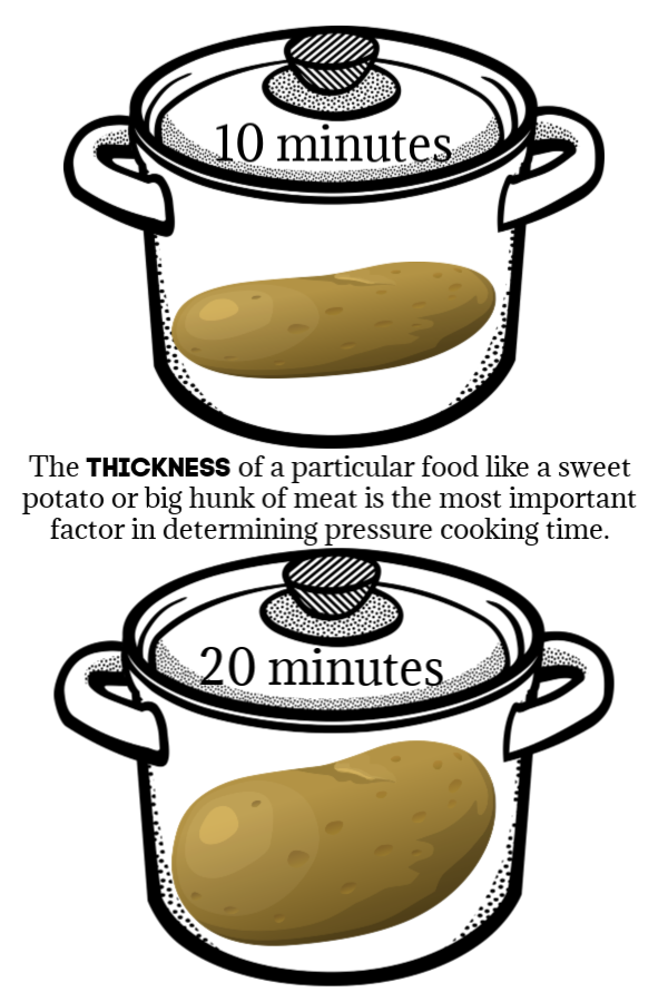 doubling the THICKNESS of meats, veggies, and other foods DOES require increasing cook time.