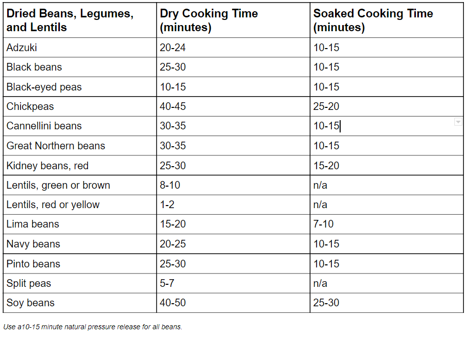 legumes cooking times in the instant pot